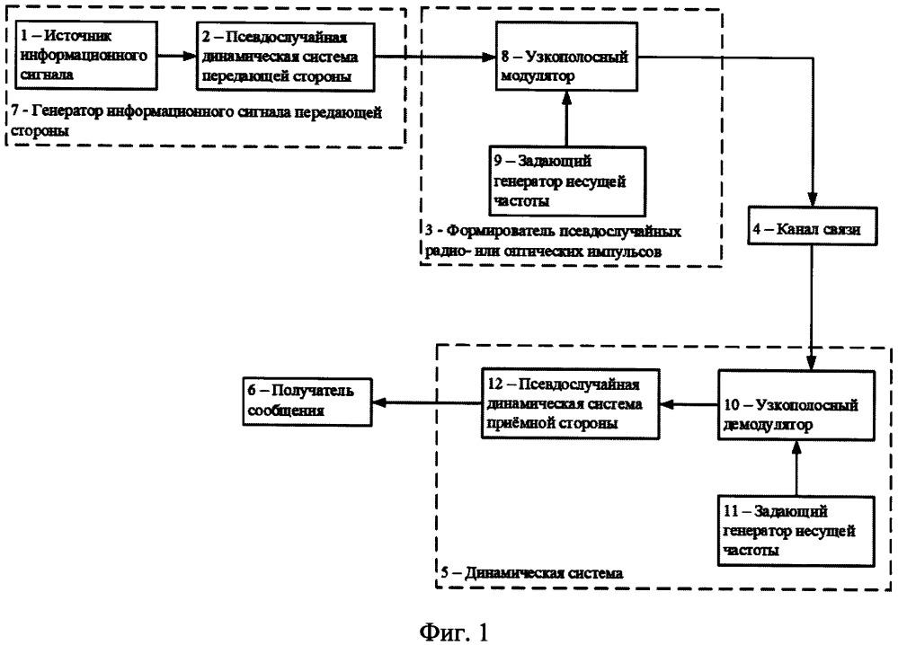 Способ передачи криптограммы в системе связи и устройство для его осуществления