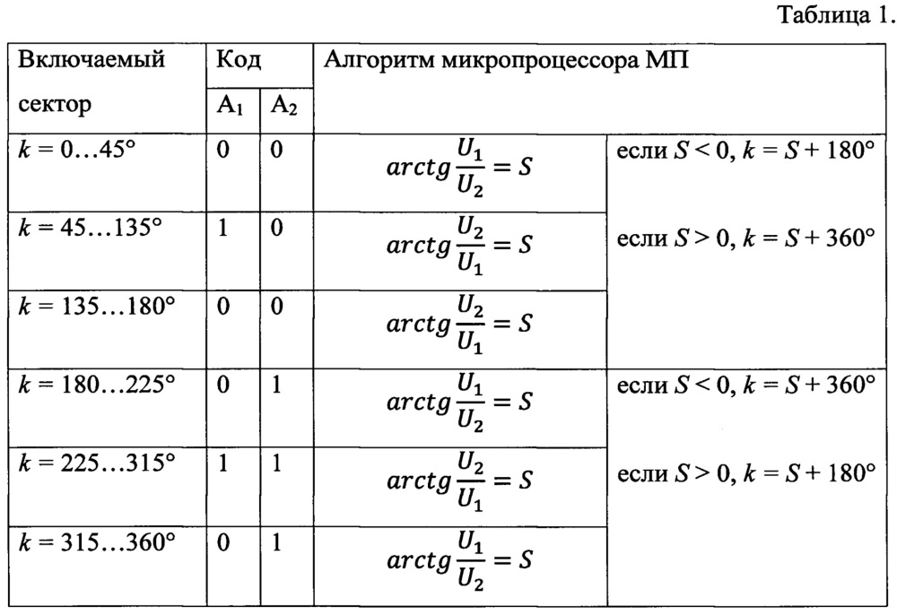 Способ измерения магнитного курса подвижного объекта и устройство для его осуществления