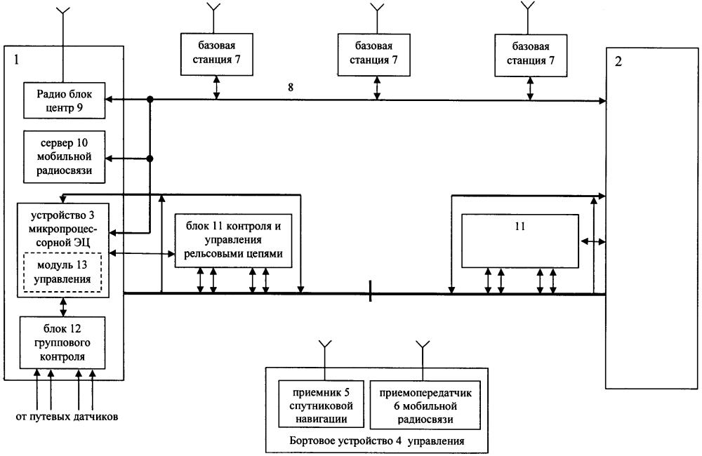 Система интервального регулирования движения поездов