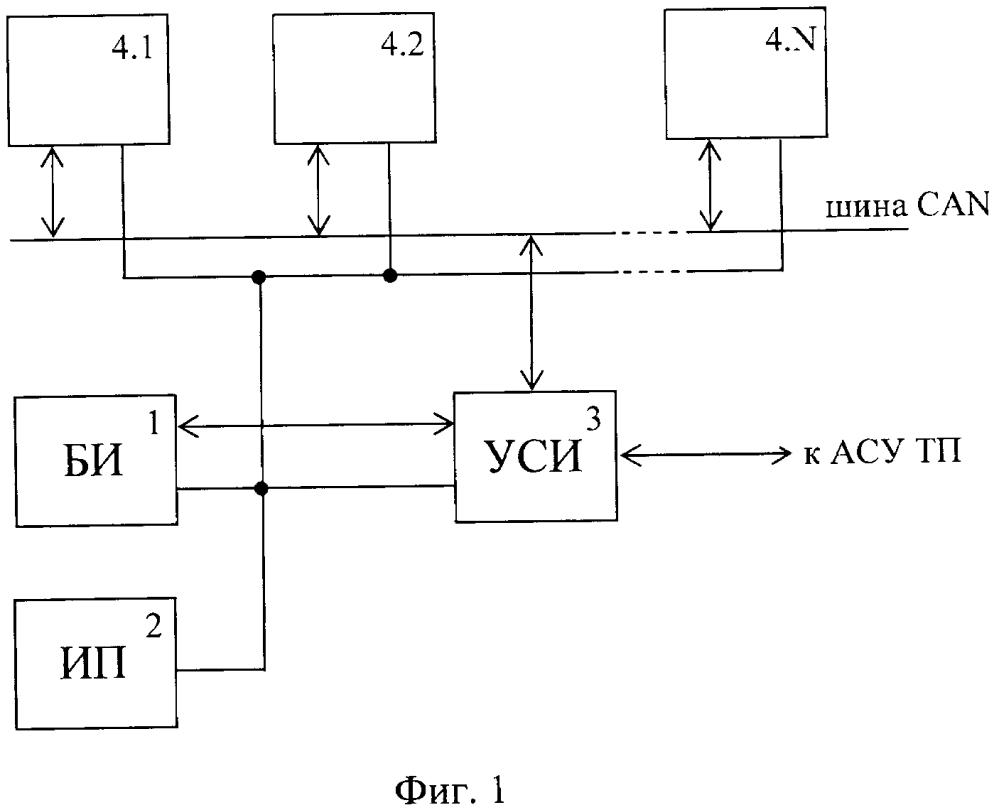 Комплекс мониторинга систем постоянного оперативного тока