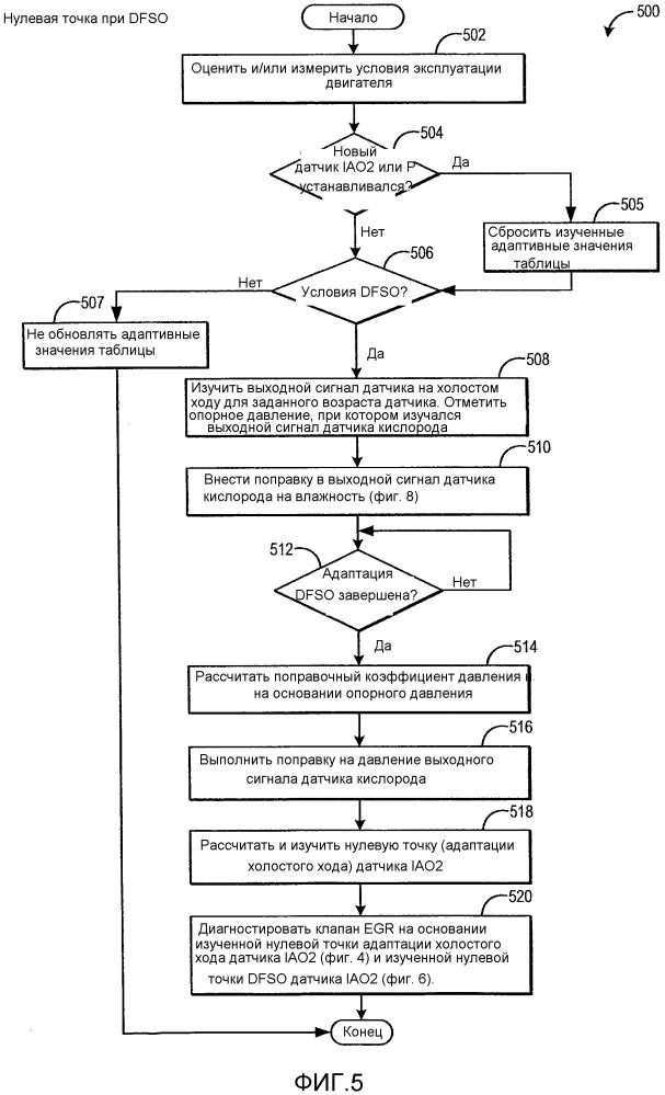 Способы и системы для датчика кислорода
