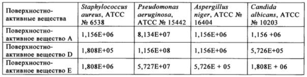 Микробицидная композиция, содержащая бронопол, дазомет или смесь 4-(2-нитробутил)морфолина и 4,4-(2-этил-2-нитрометилен)диморфолина
