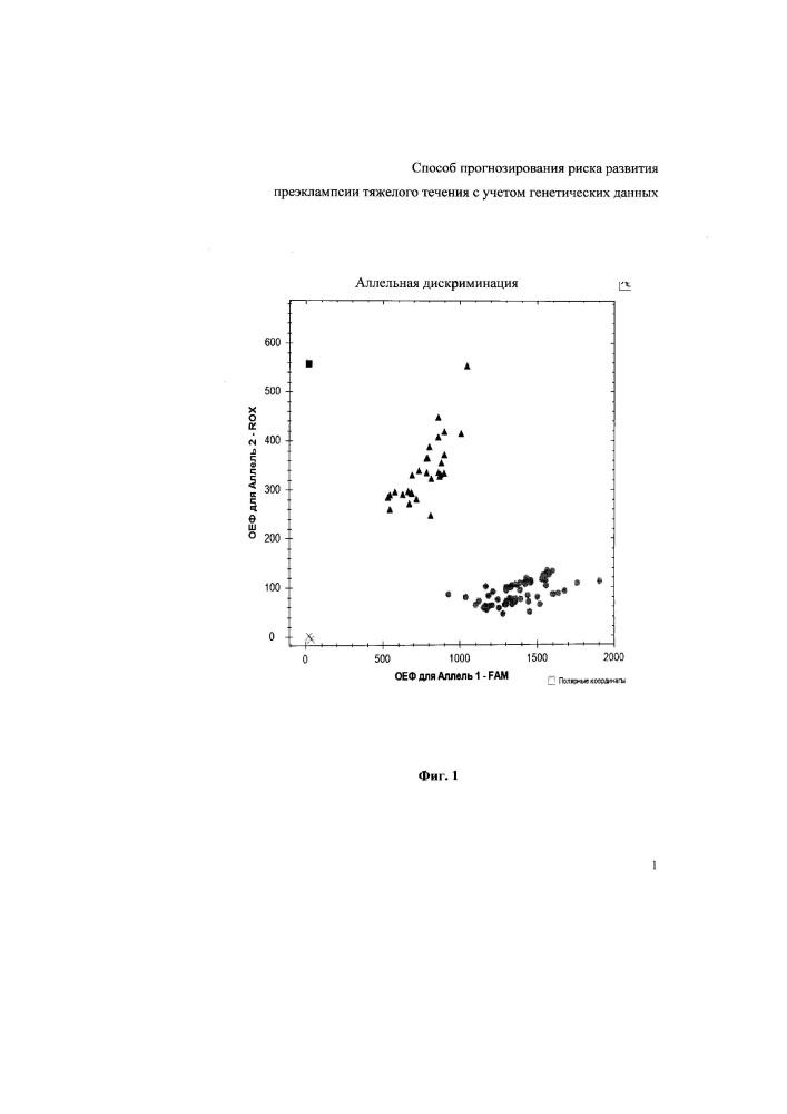 Способ прогнозирования риска развития преэклампсии тяжелого течения с учетом генетических данных