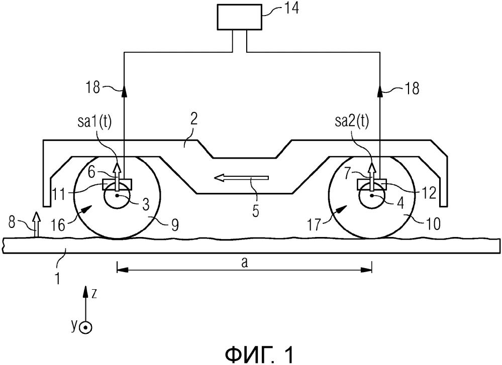 Способ и устройство для определения абсолютной скорости рельсового транспортного средства