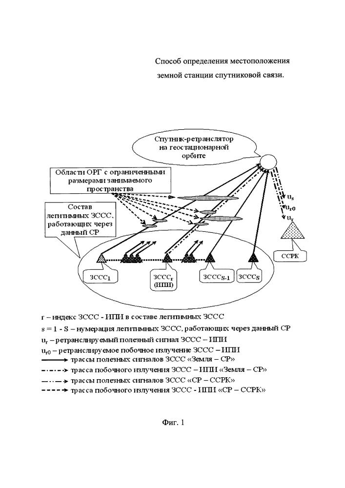 Способ определения местоположения земной станции спутниковой связи