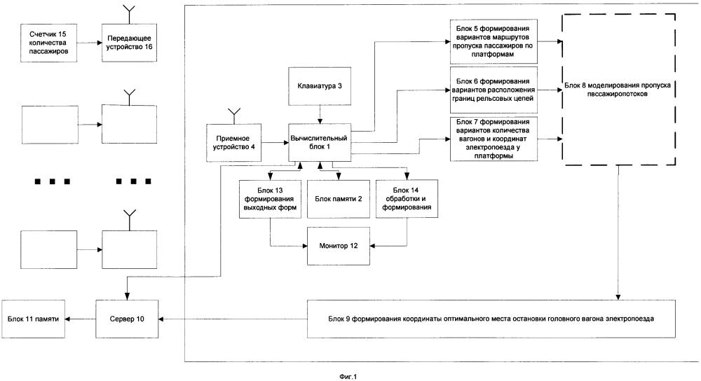 Система для определения оптимального места остановки головного вагона электропоезда в зависимости от количества вагонов в его составе и специфики остановочного пункта