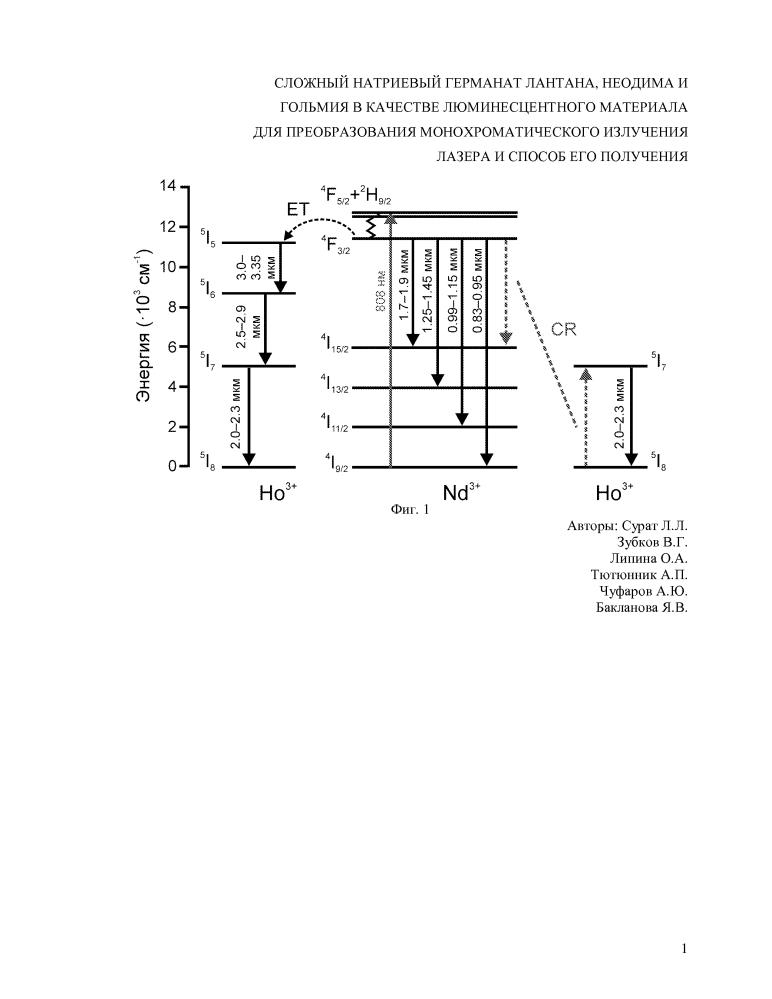 Сложный натриевый германат лантана, неодима и гольмия в качестве люминесцентного материала для преобразования монохроматического излучения лазера и способ его получения