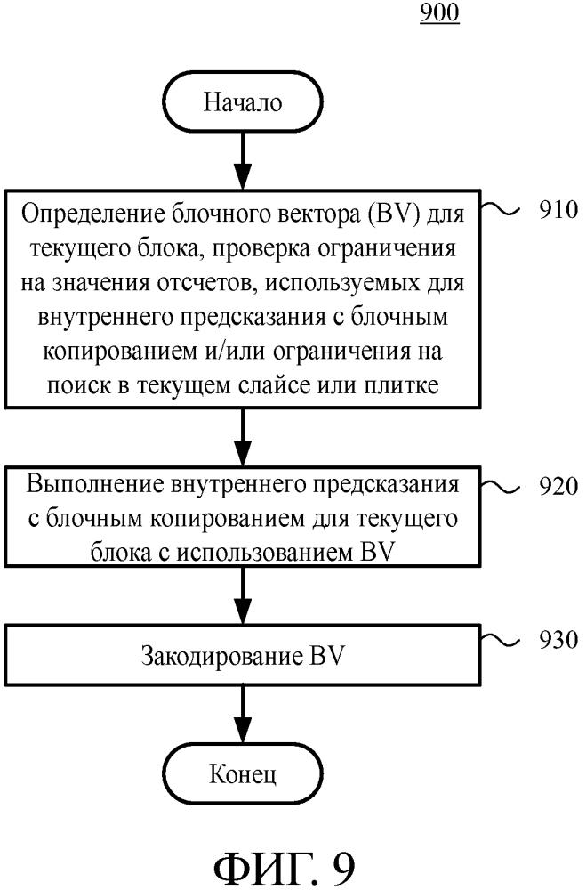 Функциональные возможности режима внутреннего предсказания с блочным копированием для кодирования и декодирования видео и изображений