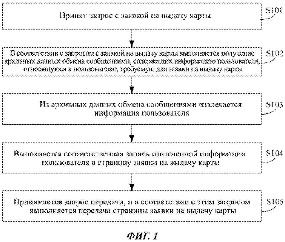 Способ и устройство для обработки данных заявки на выдачу карты