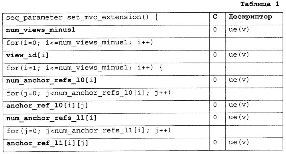 Набор параметров видео для hevc и расширений