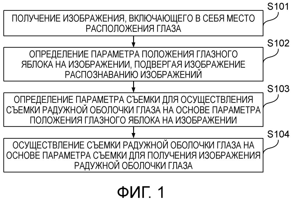 Способ и устройство для получения изображения радужной оболочки глаза и устройство для идентификации радужной оболочки глаза