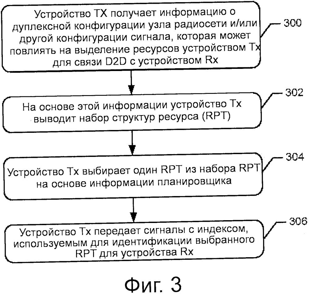 Передача сигналов со структурой ресурса в режиме связи устройства с устройством