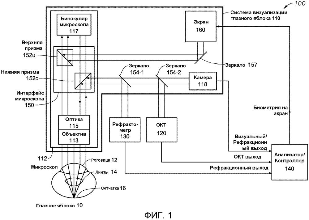 Система интегрированного окт-рефрактометра для окулярной биометрии