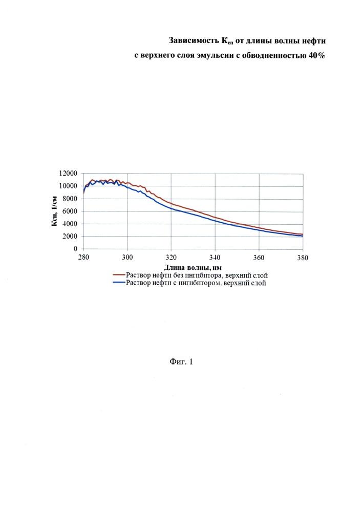 Методика исследования отрицательного влияния химических реагентов на смежные технологии