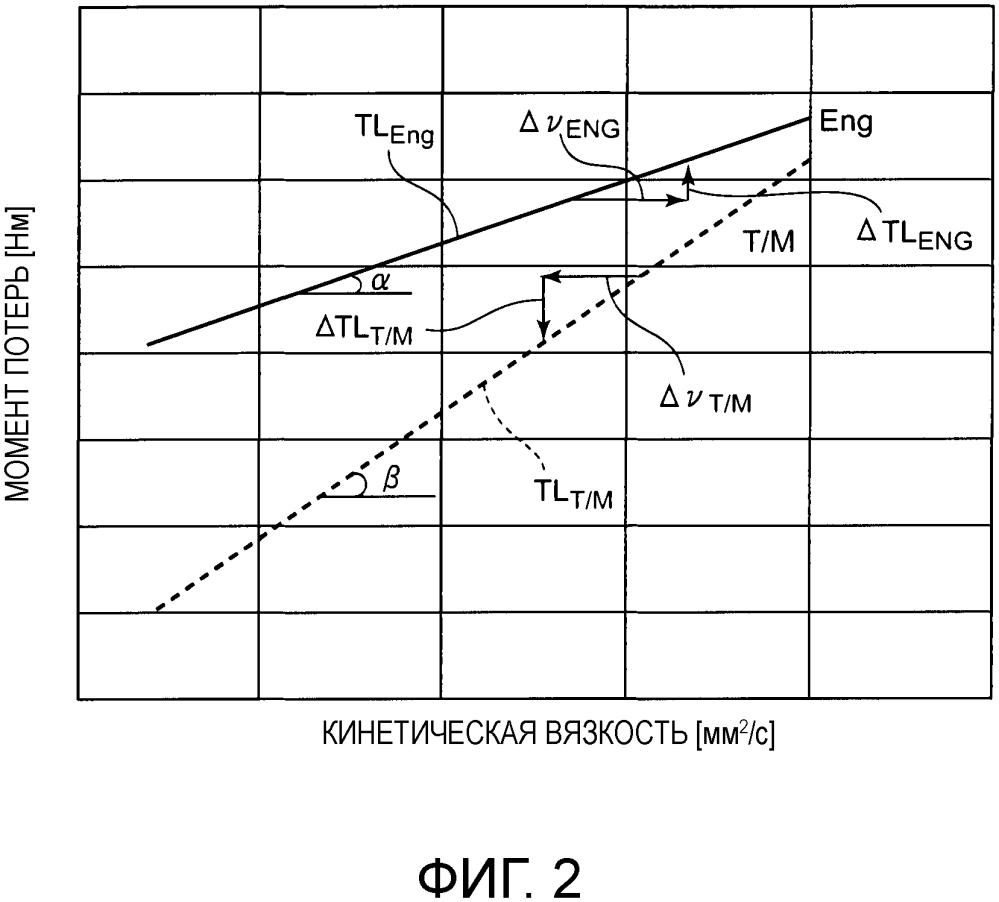 Система привода транспортного средства