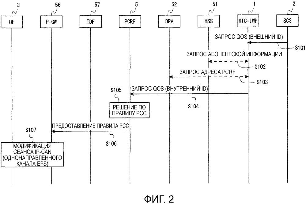 Объект mtc-iwf, объект pcrf и способ связи