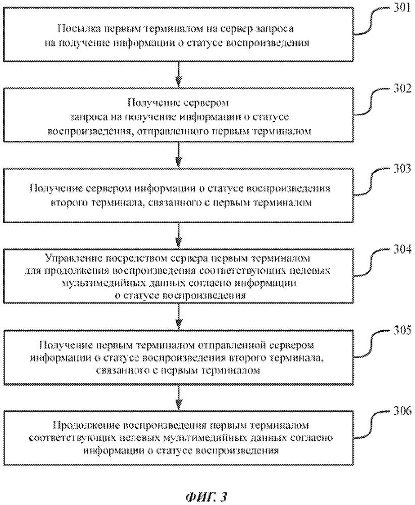 Способ, устройство и система для воспроизведения мультимедийных данных