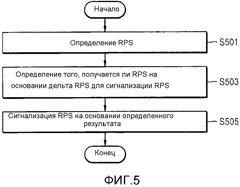 Способ и устройство для определения набора опорных картинок изображения