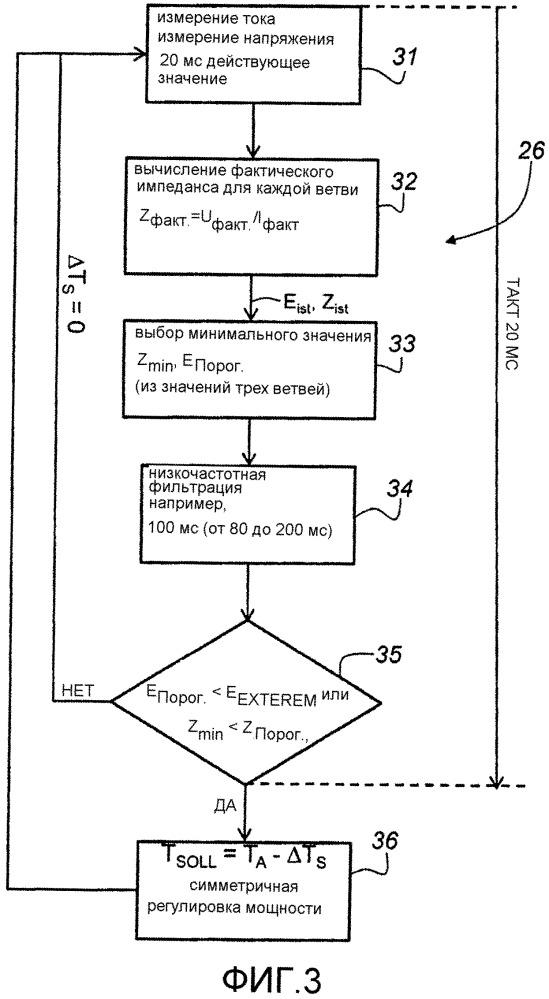 Устройство и способ для регулировки электродуговой печи на начальной фазе процесса расплавления