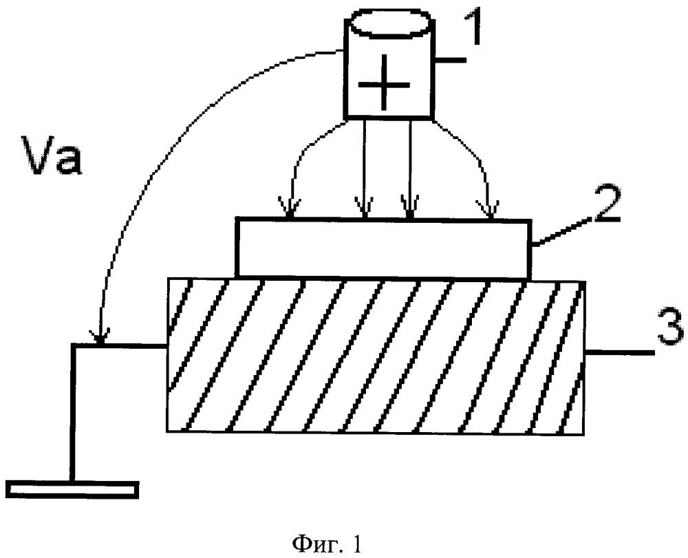 Способ повышения плотности тока и деградационной стойкости автоэмиссионных катодов на кремниевых пластинах