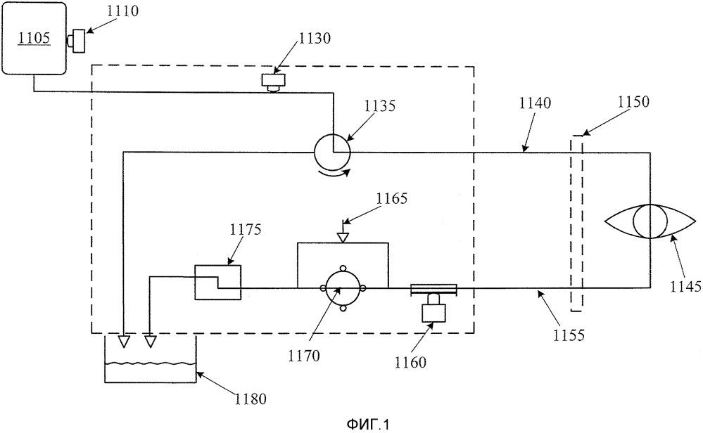 Управление давлением в факоэмульсификационной системе