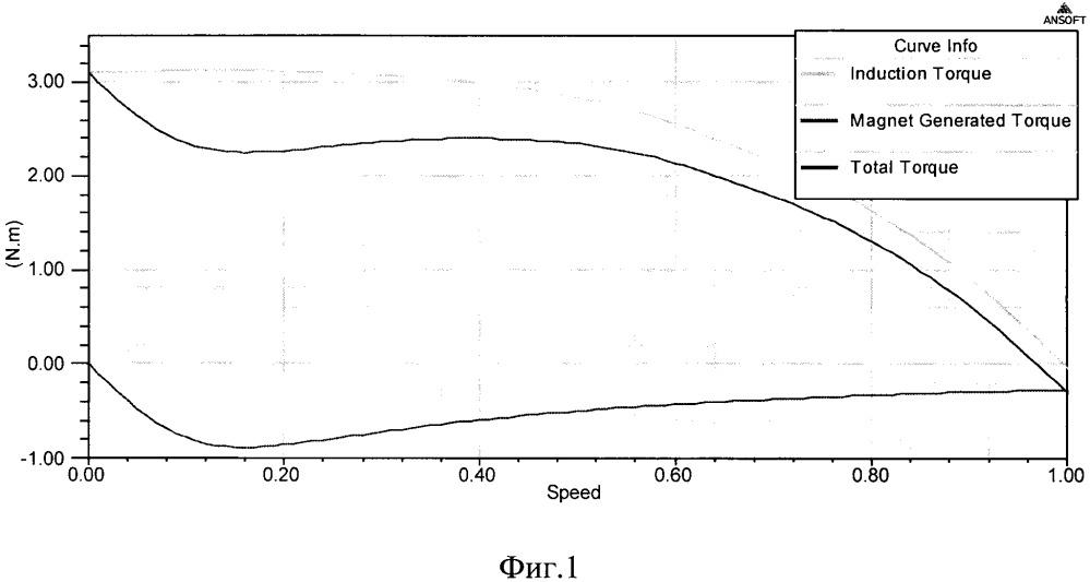 Способ пуска синхронных двигателей с инкорпорированными магнитами (варианты)
