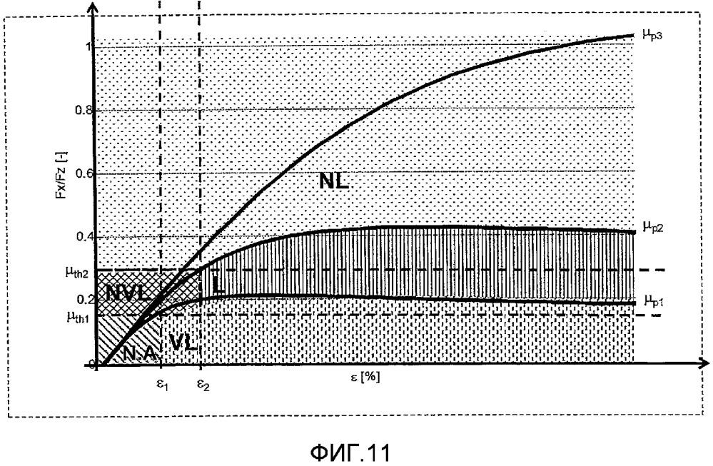 Способ и система для оценки потенциального трения между шиной транспортного средства и поверхностью качения