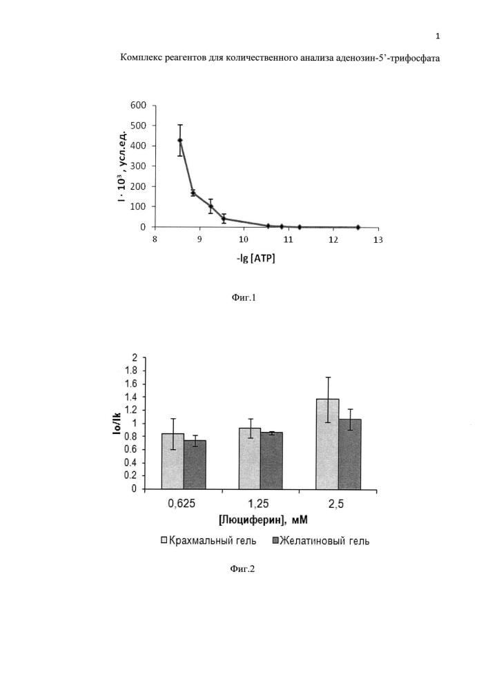 Комплекс реагентов для количественного анализа аденозин-5-трифосфата