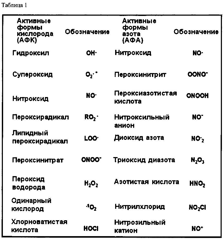 Антиоксидантные композиции и способы их применения