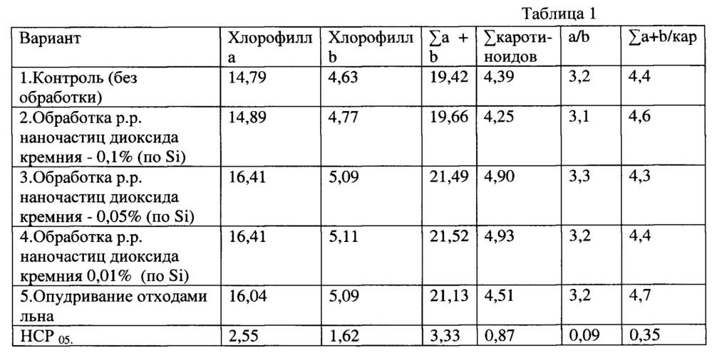 Способ повышения содержания фотосинтетических пигментов и нестероидных фитоэстрагенов в овсе и люцерне