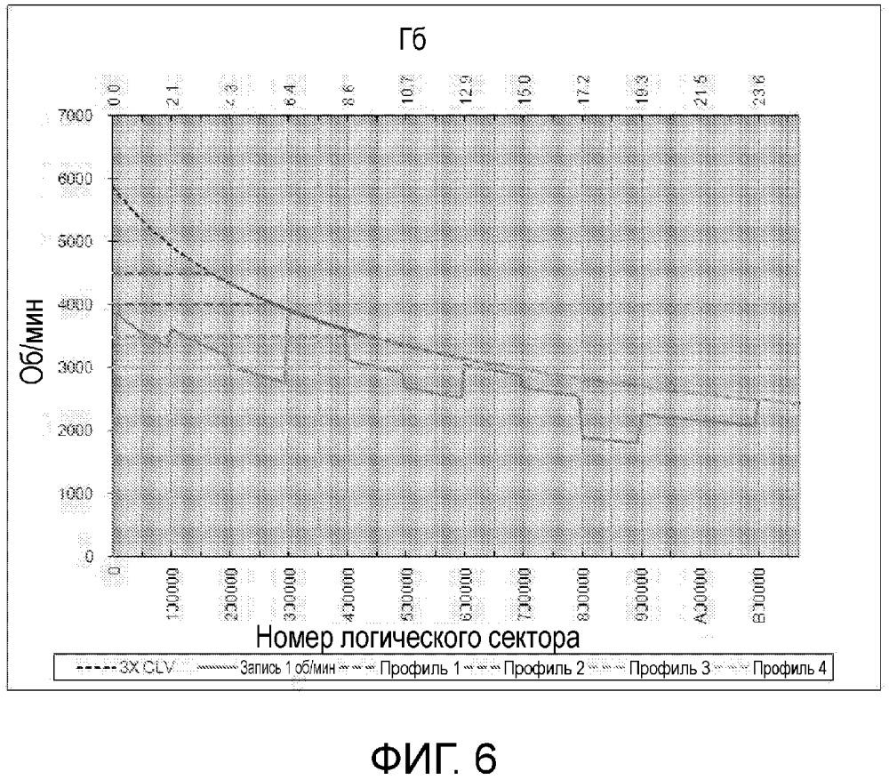 Профиль скорости вращения диска для оптического диска