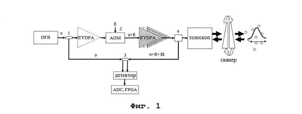 Доплеровский сканирующий лидар бортового базирования