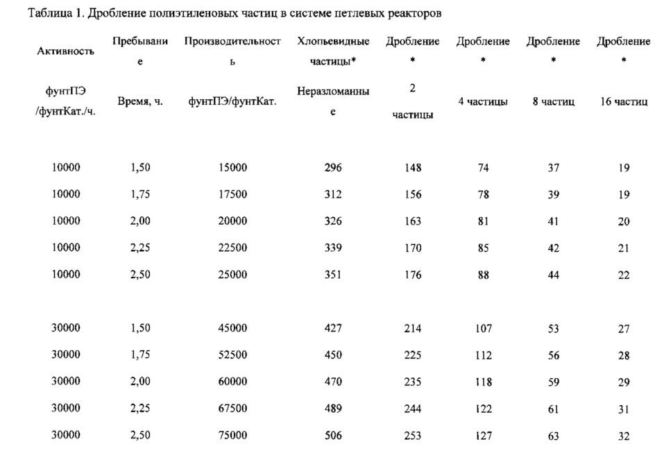 Производство полиэтилена в многореактивной системе полимеризации