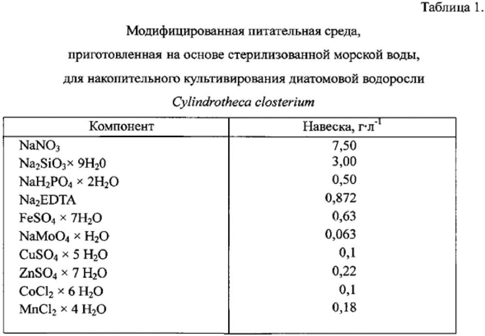 Способ получения биомассы диатомовой водоросли cylindrotheca closterium с повышенным содержанием фукоксантина