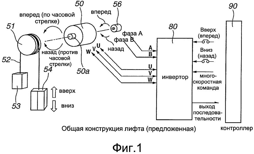 Устройство и способ управления движением кабины лифта