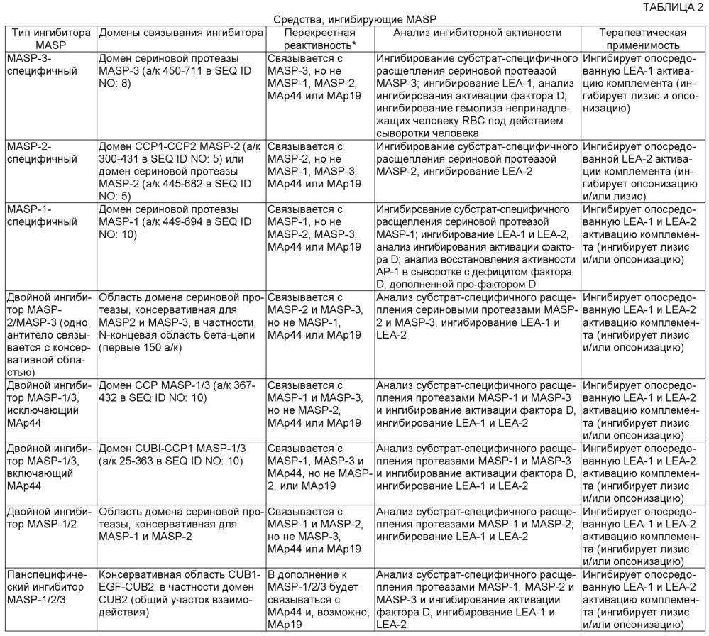 Композиции и способы ингибирования masp-1, и/или masp-2, и/или masp-3 для лечения пароксизмальной ночной гемоглобинурии