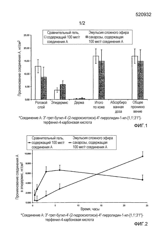 Содержащие ретиноид фармацевтические композиции для местного применения типа эмульсии масло в воде