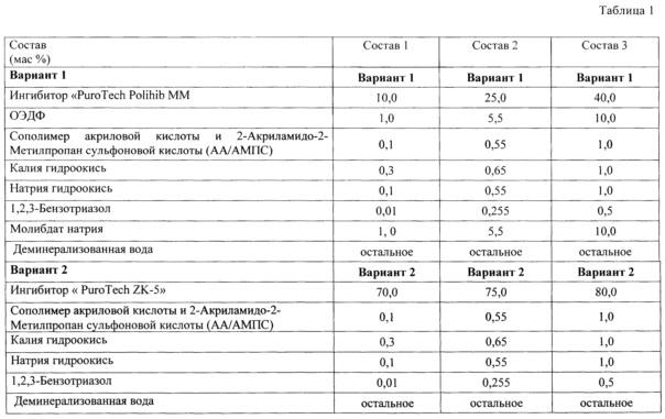 Ингибитор коррозии и отложений (варианты)