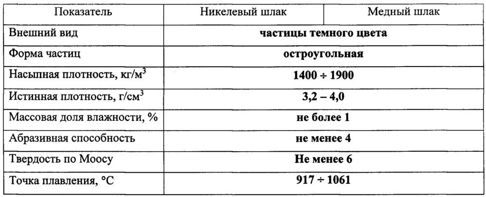 Порошок для струйной гидроабразивной резки (варианты)