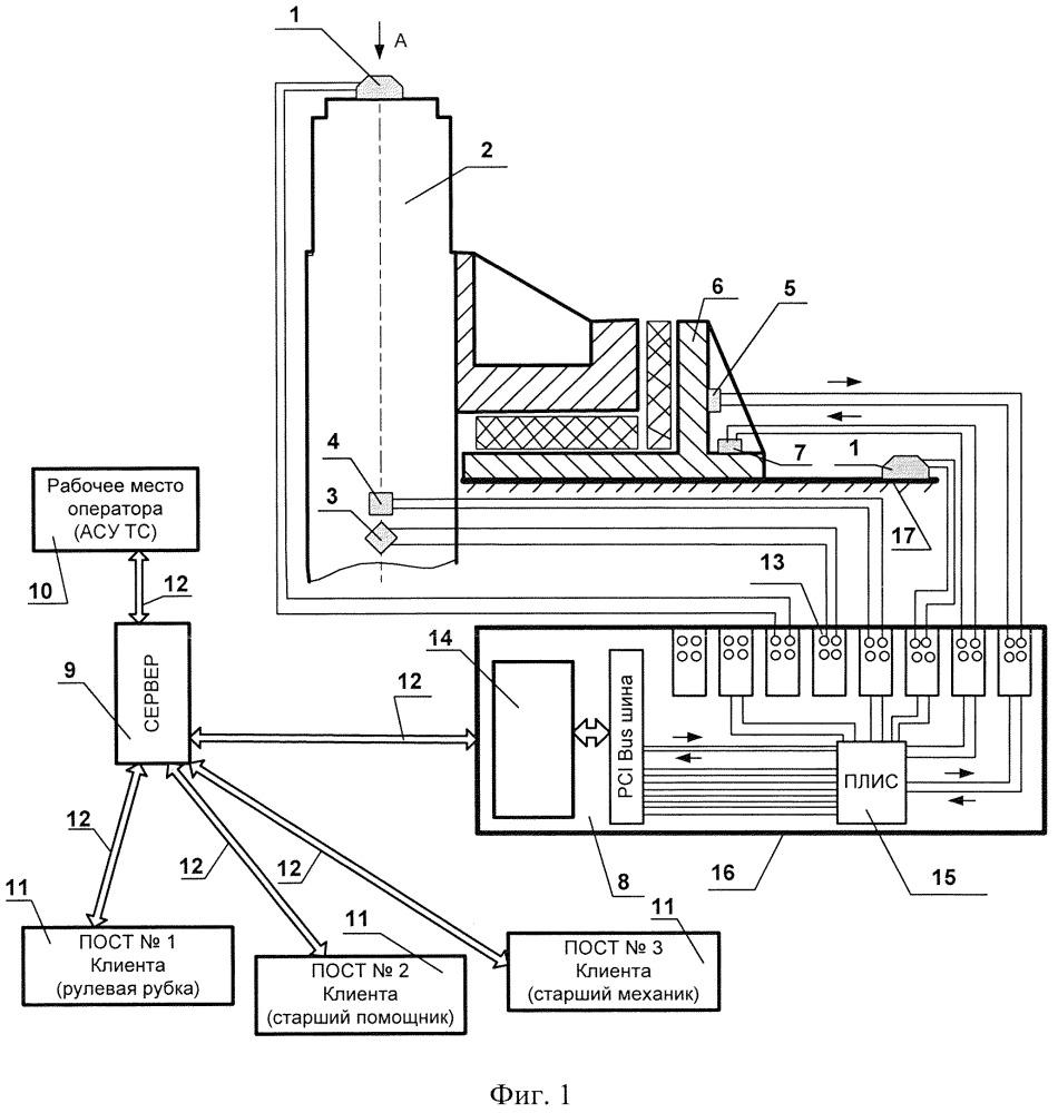 Способ безразборной диагностики изменений технического состояния судовых рулевых устройств в результате воздействия ледовых нагрузок и устройство для его реализации