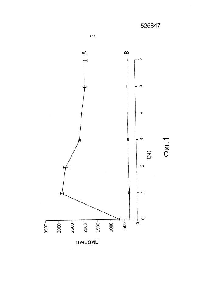 Фармацевтический состав, содержащий витамин b12