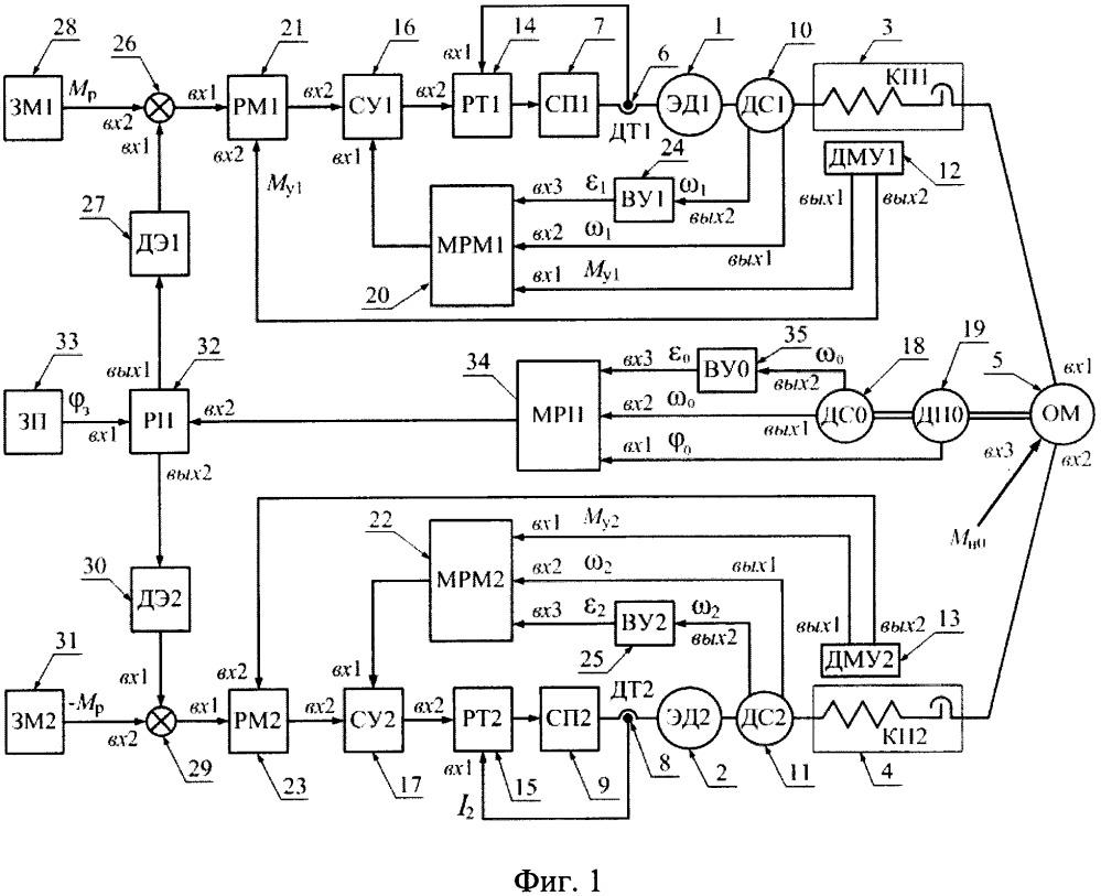 Способ регулирования координат взаимосвязанных электроприводов