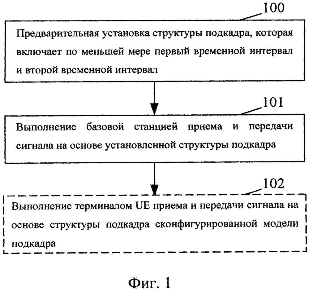 Способ обработки сигнала, базовая станция и терминал