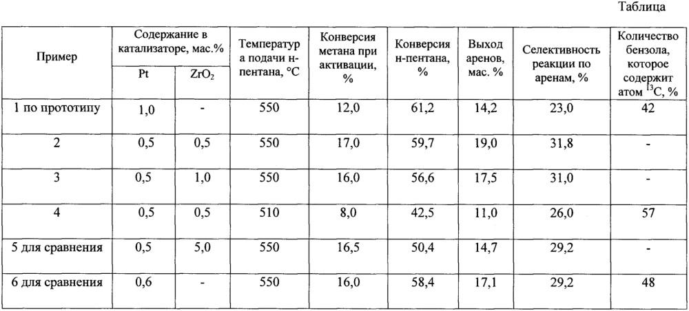 Способ неокислительной конверсии метана