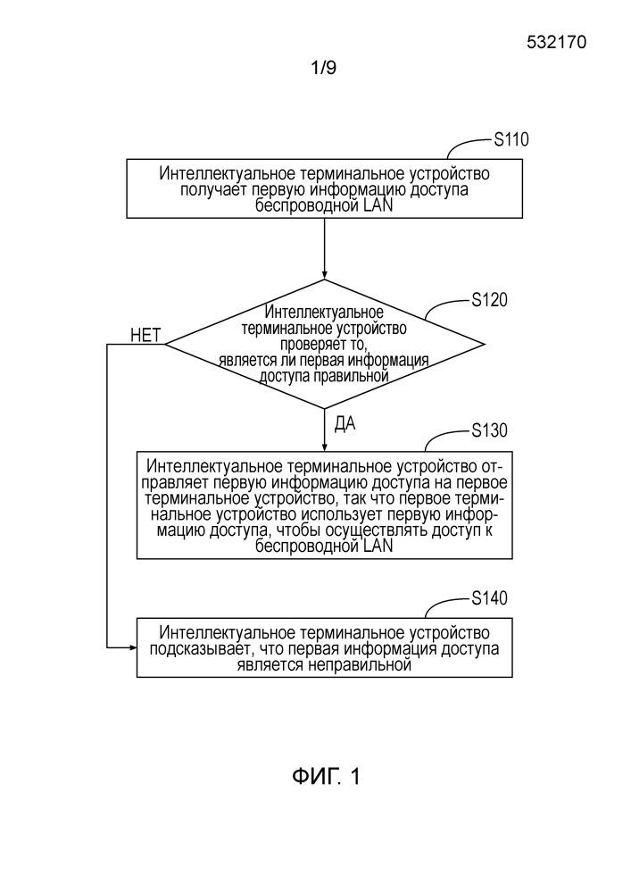 Способ, устройство для осуществления доступа терминального устройства к беспроводной сети