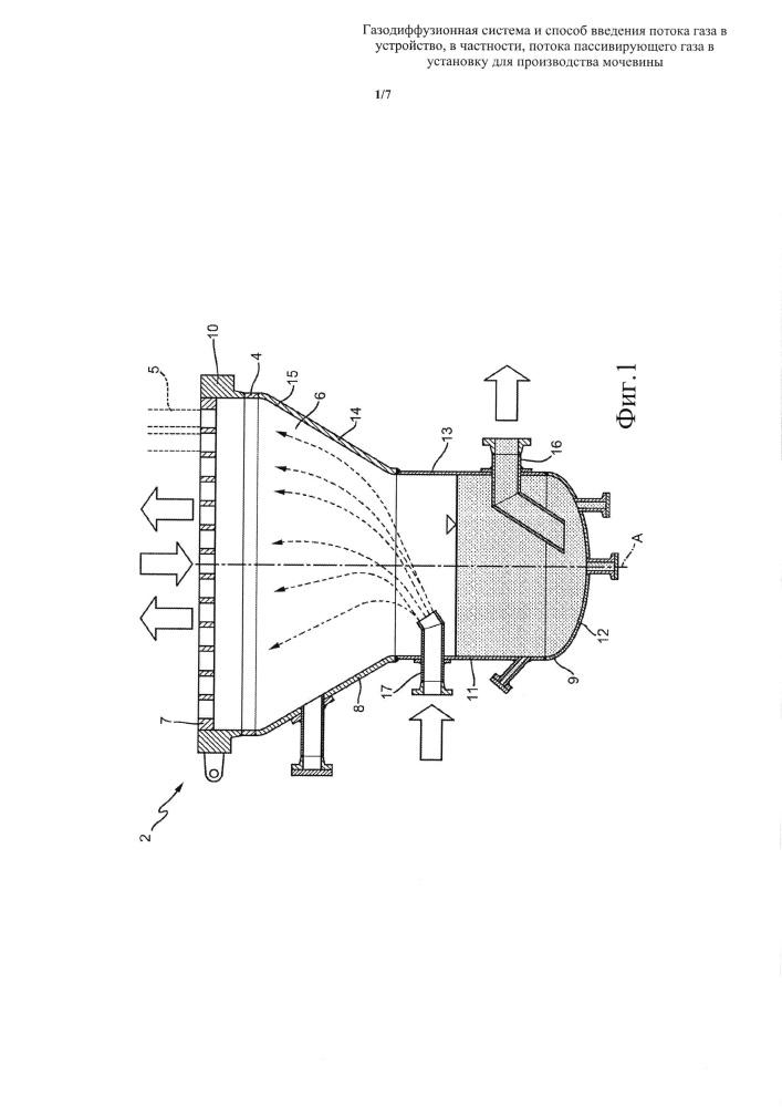 Газодиффузионная система и способ введения потока газа в устройство, в частности потока пассивирующего газа в установку для производства мочевины