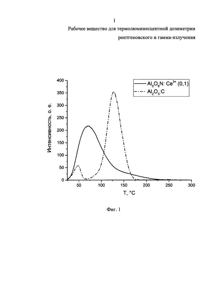 Рабочее вещество для термолюминесцентной дозиметрии рентгеновского и гамма-излучения