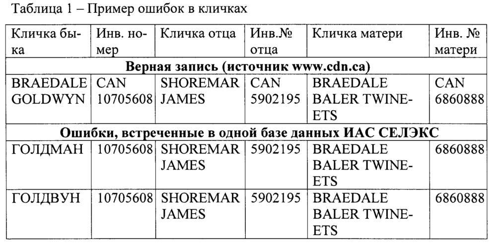 Способ верификации идентификационных записей племенных животных