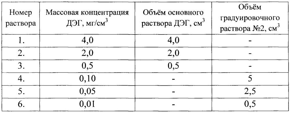Способ определения концентрации диэтиленгликоля в стабильных жидких углеводородных фракциях