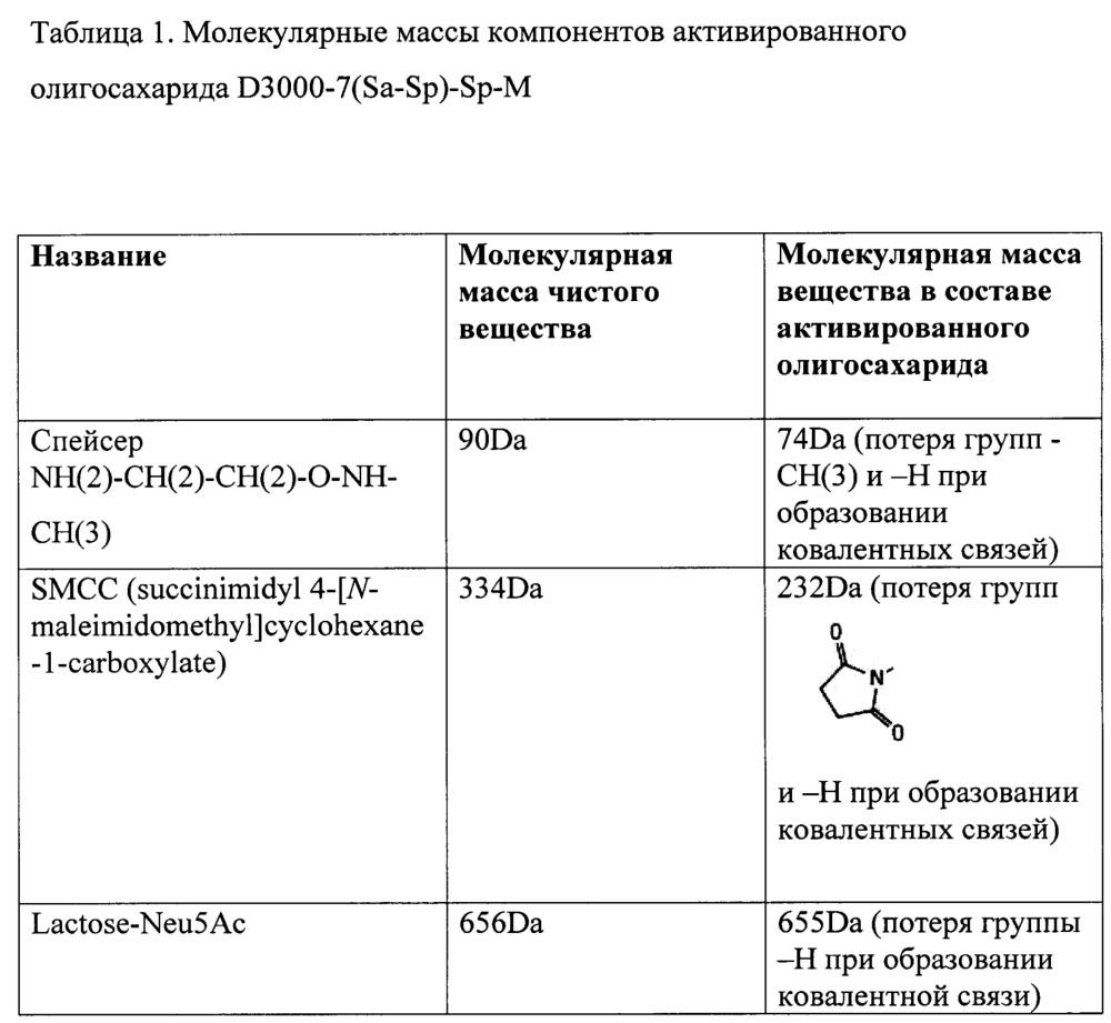 Способ получения гибридного белка, состоящего из рекомбинантного белка аналога интерферона гамма, конъюгированного с олигосахаридом